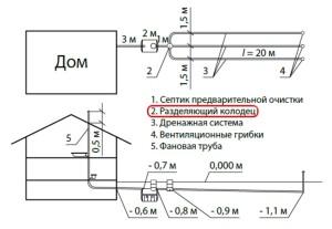 схема установки септика 2